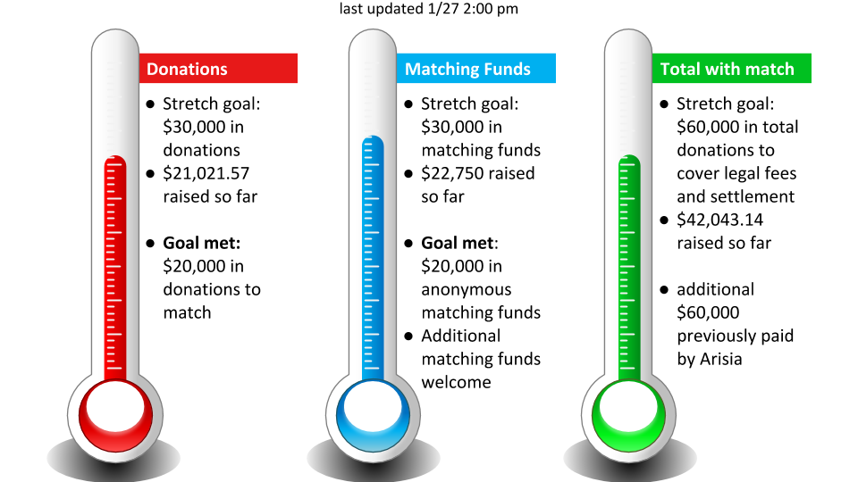 Stretch goal: $30,000 in donations to match; $21,021.57 raised so far.  Matching funds: $22,750 in anonymous matching funds so far. Total with match stretch goal: $60,000 in total donations; $42,043.14 raised so far. Last updated 1/27/2020 2:00pm